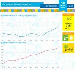 Красноярский школьник собрал метеостанцию и сделал предварительный прогноз погоды на лето